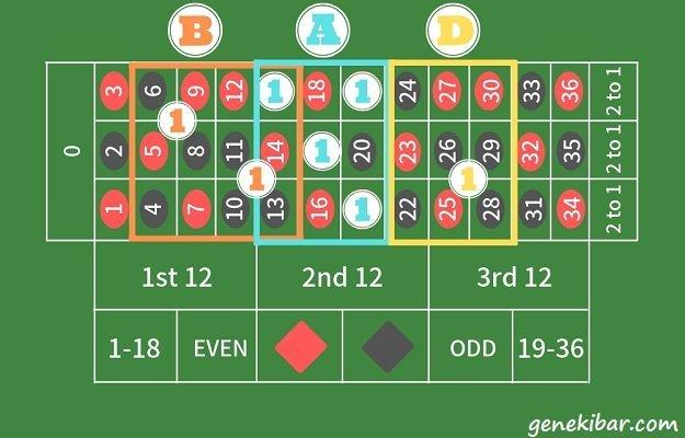 ルーレット盤で偏った数字の配列を狙うベット配置