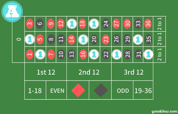 シフトベット法で分けたルーレット盤Aのエリアのベット配置