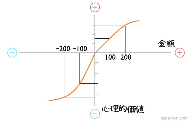 プロスペクト理論の価値関数