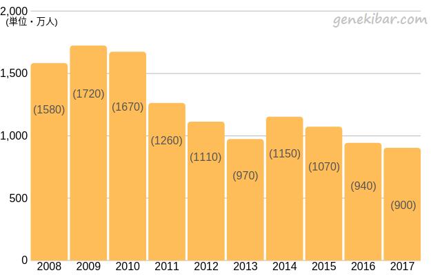 パチンコ遊技人口の推移