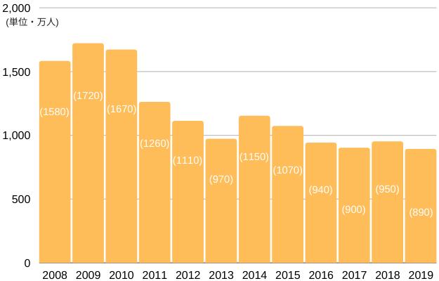 パチンコの遊技人口の推移