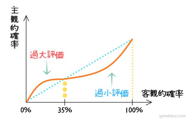 プロスペクト理論の確率加重関数