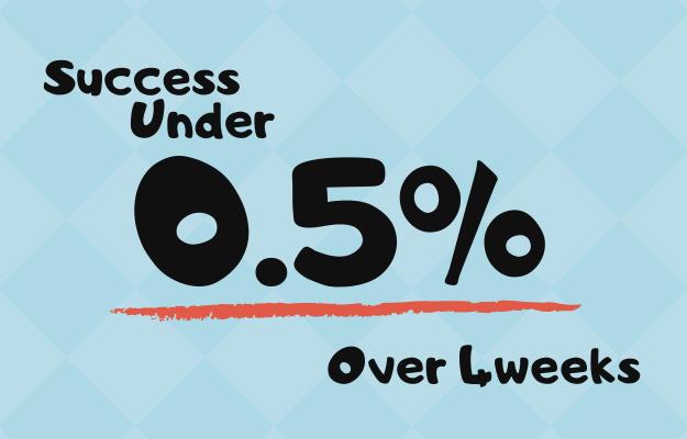 4週間以上の成功率0.5%以下