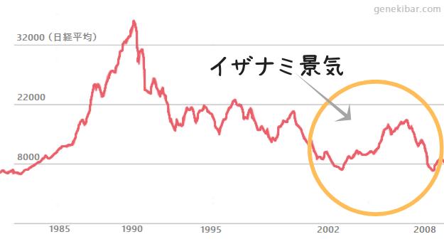 第14循環(いざなみ景気)の日経平均株価