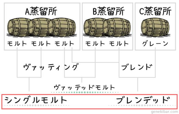 スコッチウイスキーのシングルモルトとブレンデッド