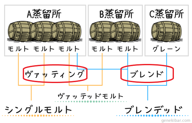 スコッチウイスキーのシングルモルトとブレンデッドの分け方